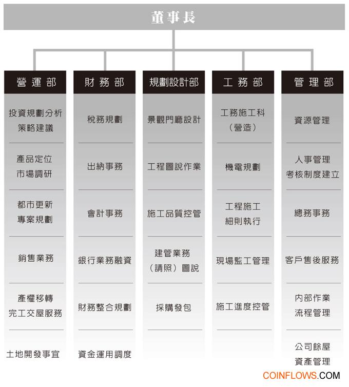 組織架構[1]