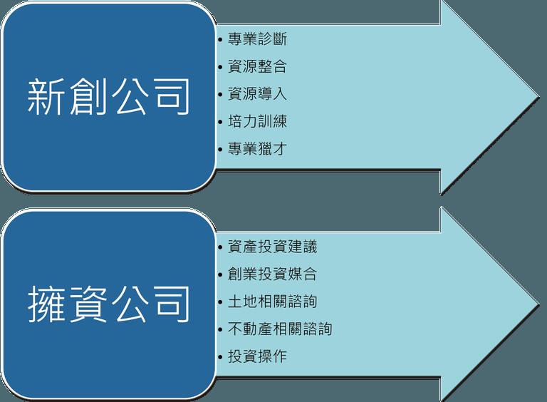 業務範疇-01